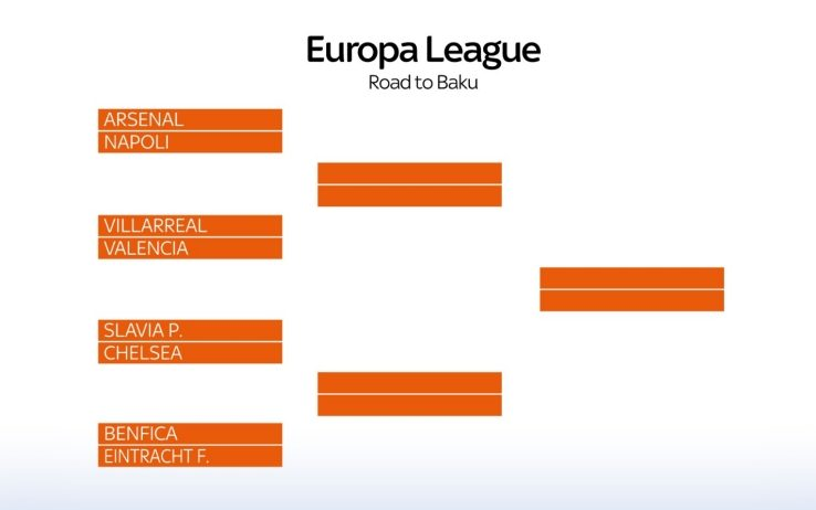 Europa League 2019, calendario quarti e tabellone fase finale